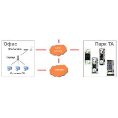 Система дистанционного контроля